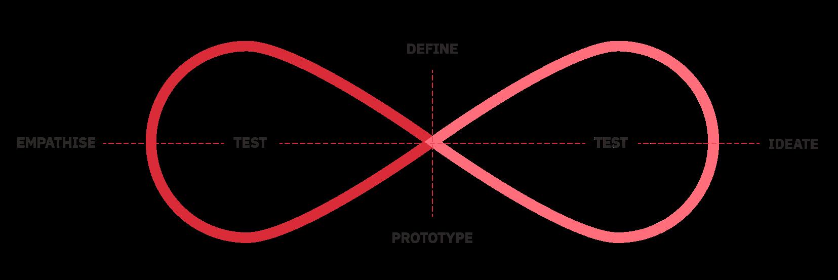 Design Thinking - Agata
